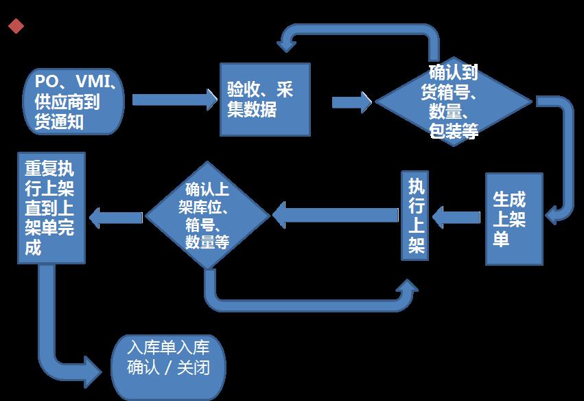 rfid智能仓储入库流程示意图