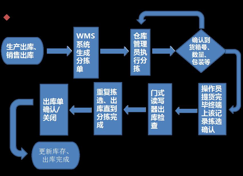 rfid智能仓储出库流程图