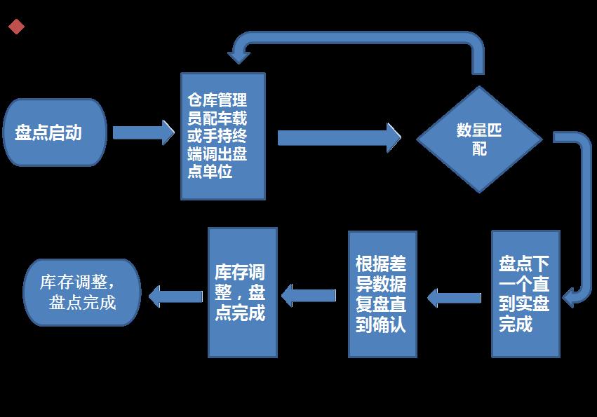 rfid智能仓储盘点流程图