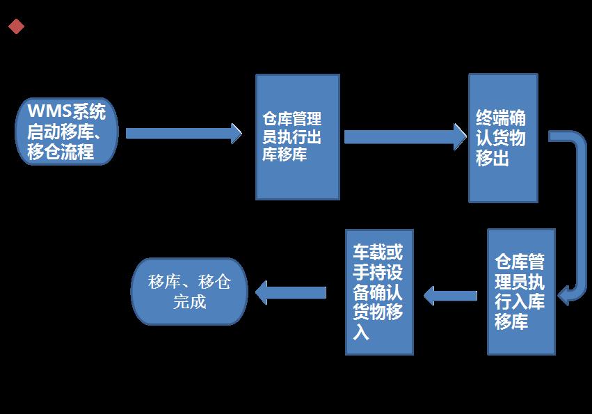 rfid智能仓储移库流程图