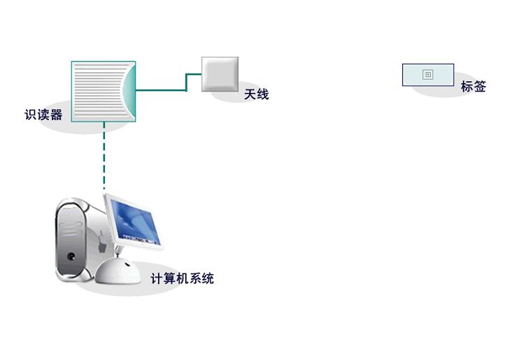 RFID智能仓储流程