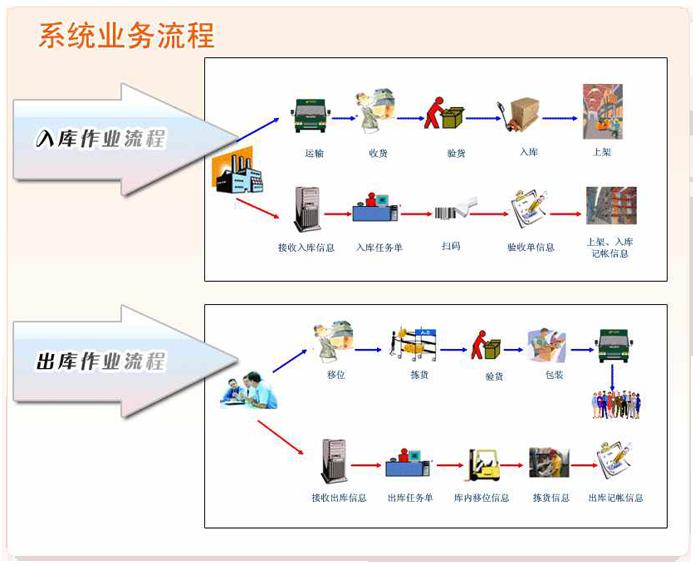 画出物流系统结构图
