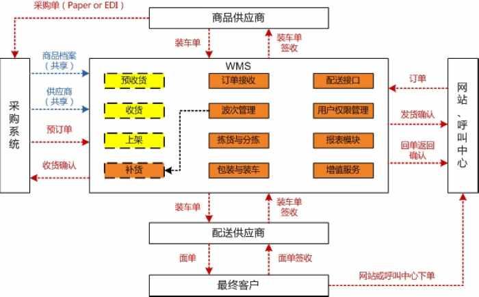 简述仓储系统规划步骤