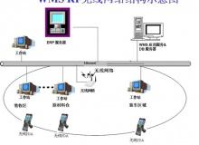 基于RFID的智能仓储解决方案